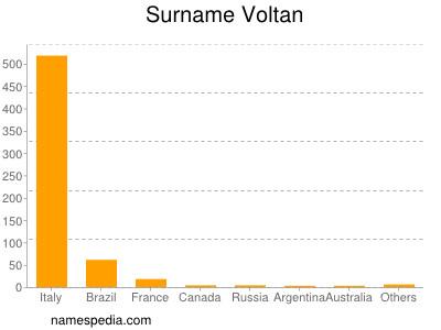 Surname Voltan