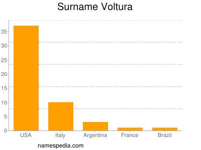 Surname Voltura
