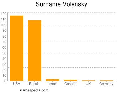 Familiennamen Volynsky