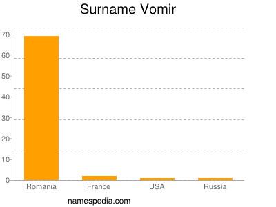 Surname Vomir