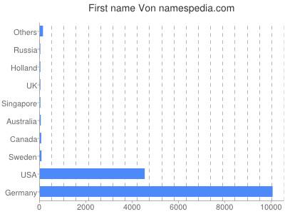 Given name Von