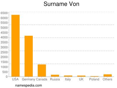 Surname Von