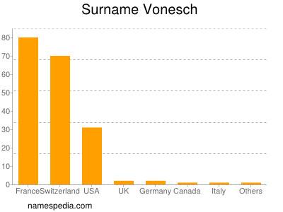 Surname Vonesch