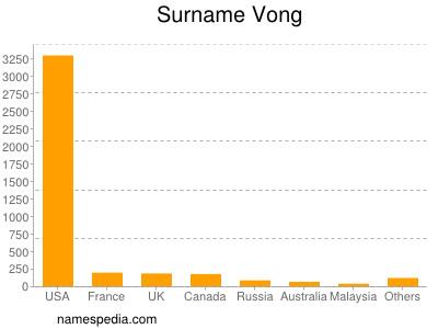 Surname Vong