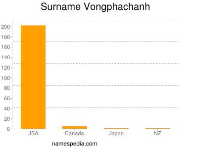 nom Vongphachanh