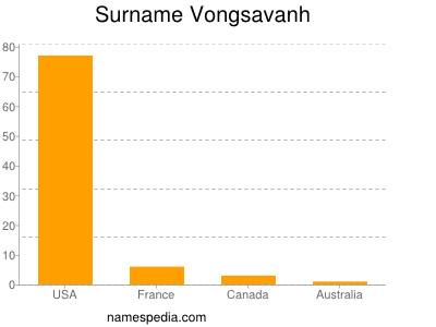 Surname Vongsavanh