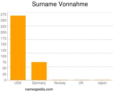 Surname Vonnahme