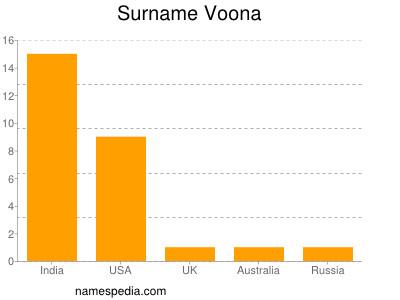 Surname Voona