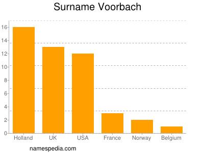 Surname Voorbach