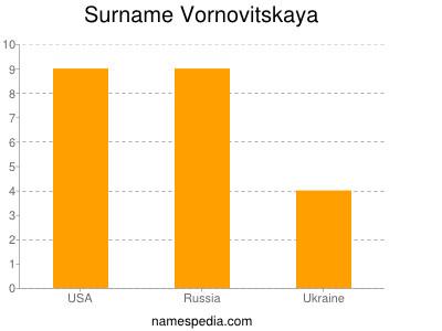 Surname Vornovitskaya