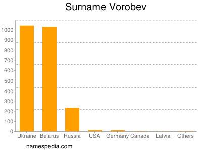 Surname Vorobev