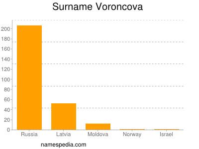 Surname Voroncova