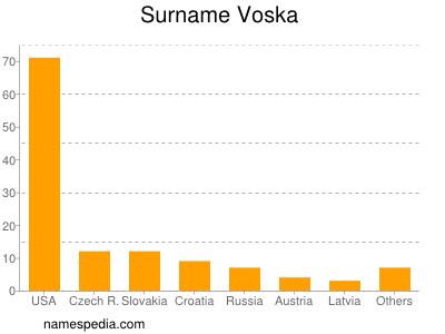 Surname Voska