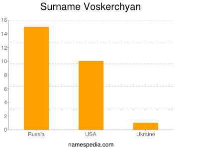Familiennamen Voskerchyan