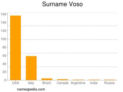 Surname Voso