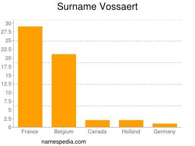 Surname Vossaert