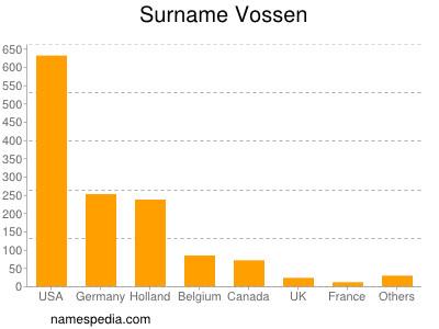 Surname Vossen