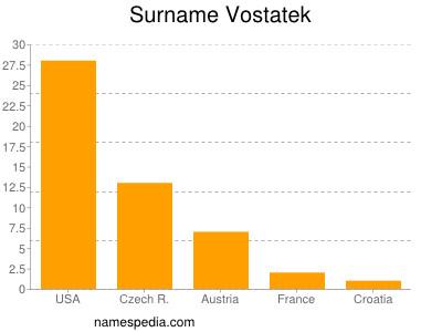 Surname Vostatek