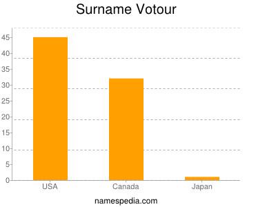 Surname Votour
