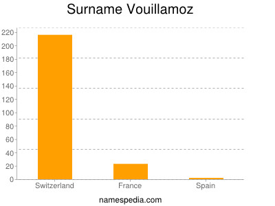 Surname Vouillamoz