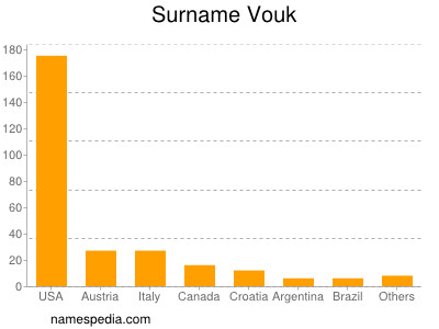 Surname Vouk