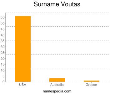 Surname Voutas