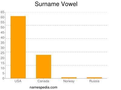 Surname Vowel