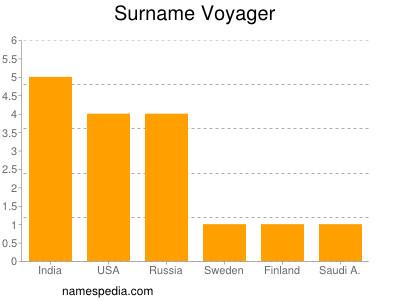 Surname Voyager
