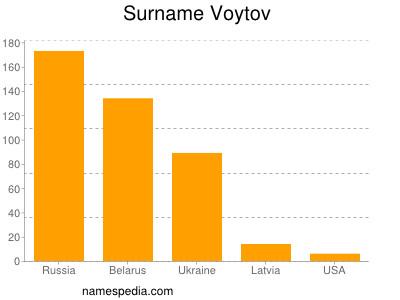 Surname Voytov