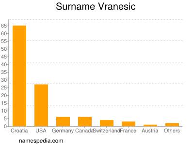 Surname Vranesic