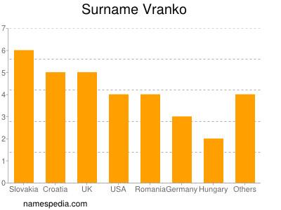 Surname Vranko