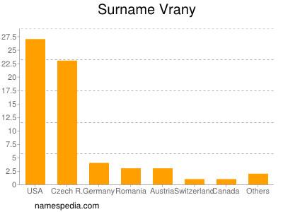 Surname Vrany