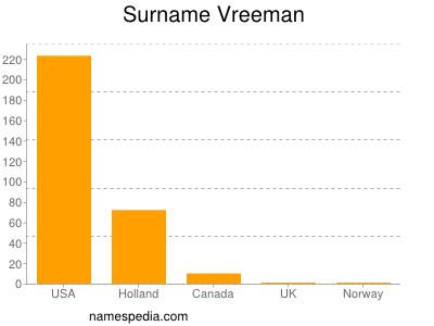 Surname Vreeman