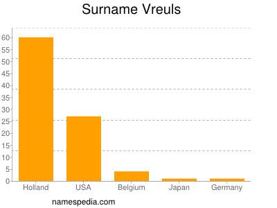 Surname Vreuls