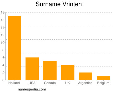 Surname Vrinten
