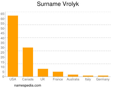 Surname Vrolyk