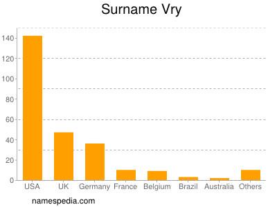 Surname Vry