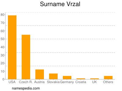 Surname Vrzal