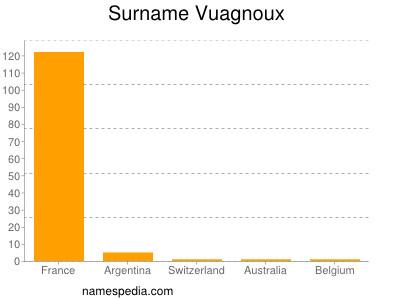 Surname Vuagnoux