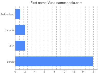 Given name Vuca