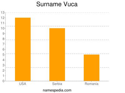 Surname Vuca