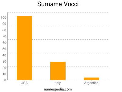 Surname Vucci