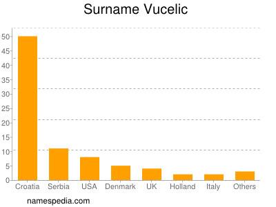 Surname Vucelic