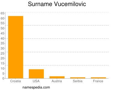 Surname Vucemilovic