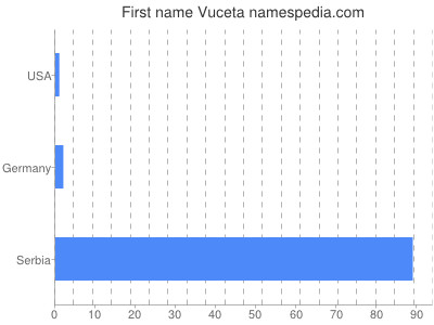 Given name Vuceta