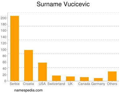 Surname Vucicevic