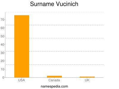 Surname Vucinich