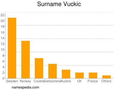 Surname Vuckic