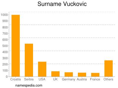 Surname Vuckovic