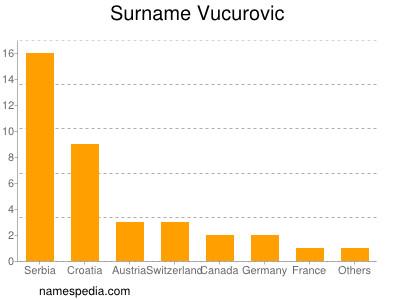 Surname Vucurovic